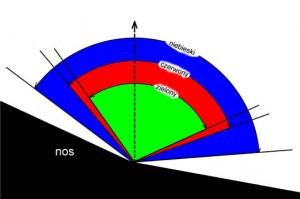 pole widzenia kraków, badanie pola widzenia w krakowie